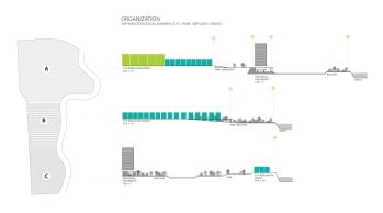 Site organization strategies