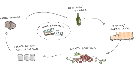 Winemaking process
